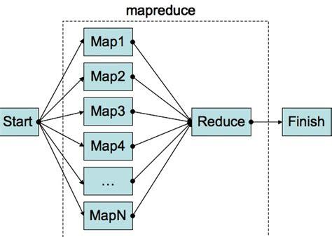 Practical illustration of Map-Reduce (Hadoop-style), on