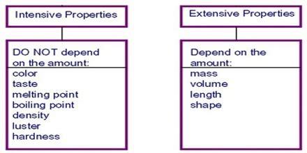 Intensive and Extensive Thermodynamic Properties - QS Study