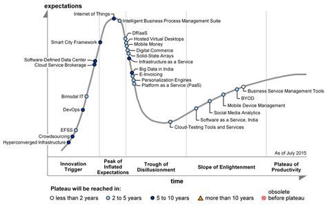 Gartner's 2015 Hype Cycle for ICT in India Shows India is